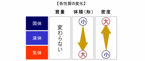 固体 気体 から 物質の三態変化(融解・凝固・蒸発・凝縮・昇華)と状態図