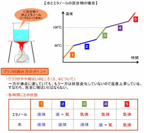 応用:混合物についての状態変化 状態変化と温度
